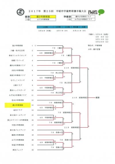 平塚市学童野球選手権大会  優勝 6連覇