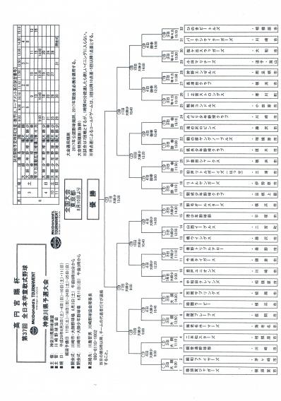 高円宮賜杯 第37回 全日本学童軟式野球 神奈川県大会 組み合わせ