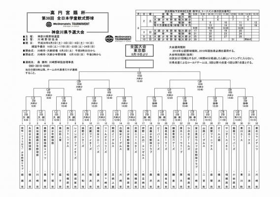 高円宮賜杯第38回全日本学童軟式野球大会 神奈川県予選 出場決定